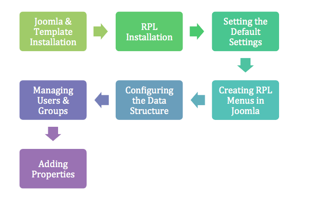 RPL Implementation