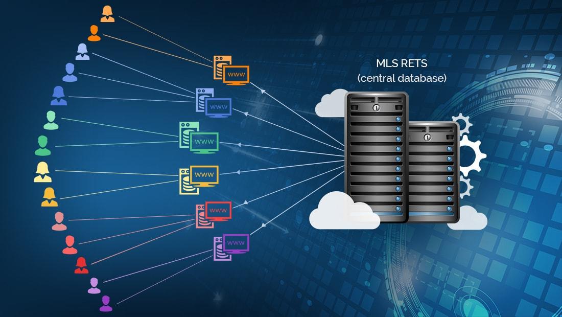 MLS RETS Server - Realtyna Framework-min