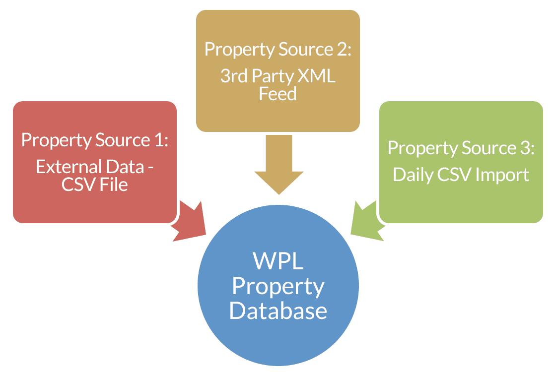 WPL_Data_Import_Tool