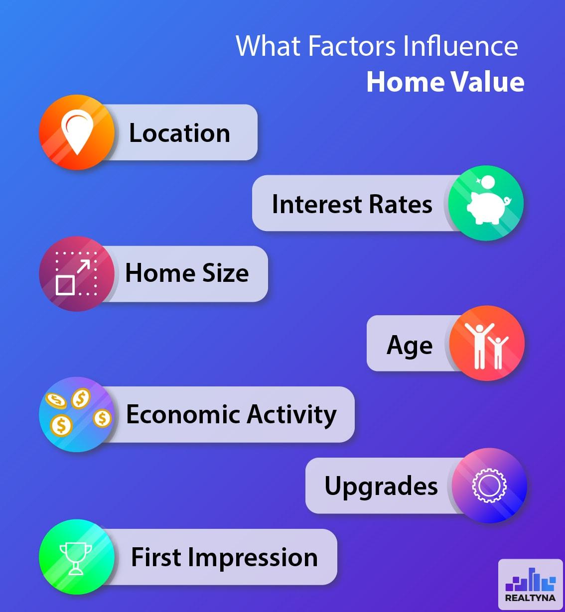 Home Value Factors