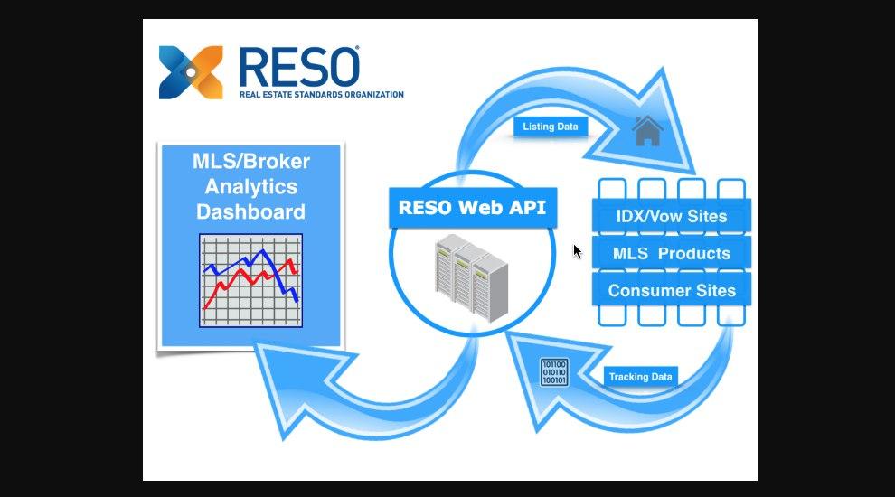 RESO API