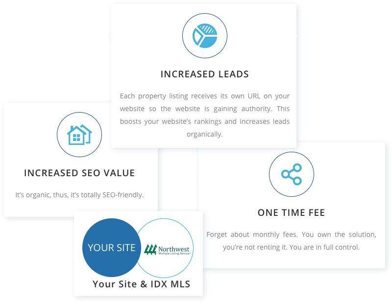 Your Site & IDX MLS