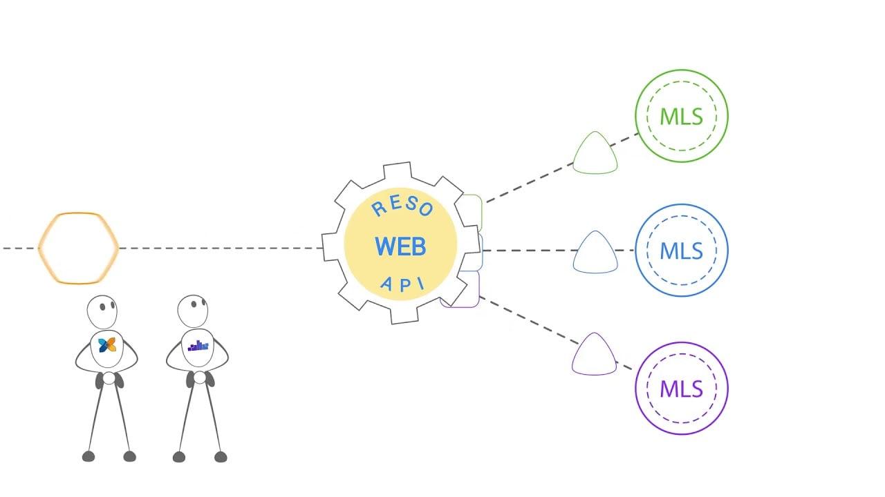 The RESO Web API