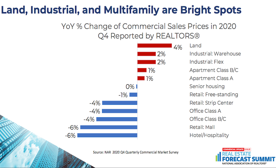Land, Industrial and Multifamily
