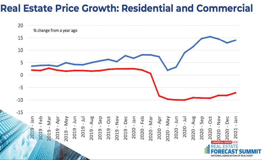 Real Estate Price Growth: Residential and Commercial